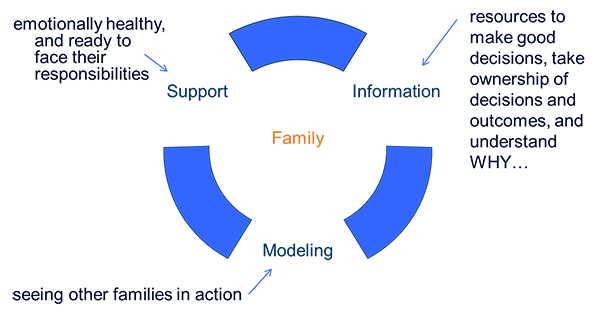 Family Wheel of Support